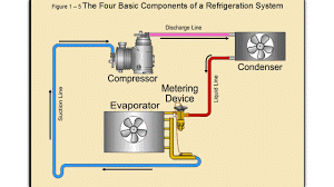 Diagram of 4 basic components of refrigeration plant